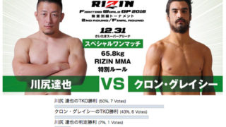 【アンケート】RIZIN12.31「川尻 達也 vs. クロン・グレイシー」勝敗予想結果発表